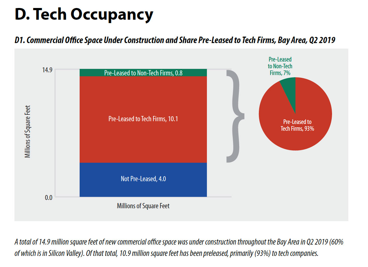 Silicon-Valley-Tech-Occupancy
